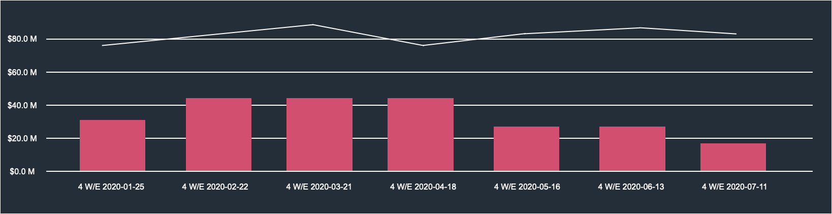 Sales by Period example from Category and Brand Trend Report