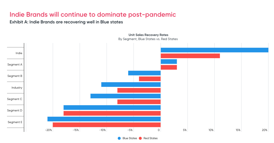 beauty industry recovery in blue vs red states