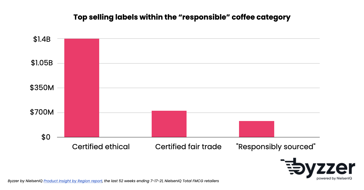 Which sustainable coffee labels sell the most