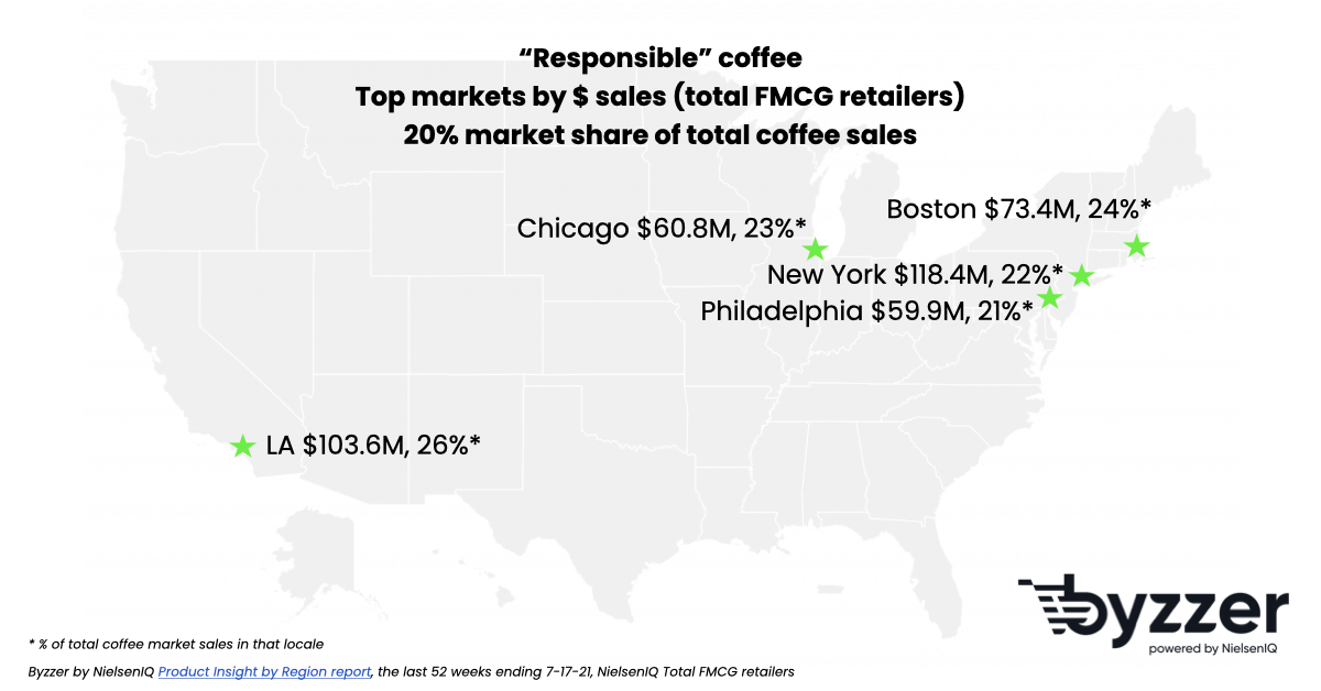 Top markets for fair trade coffee sales in the US