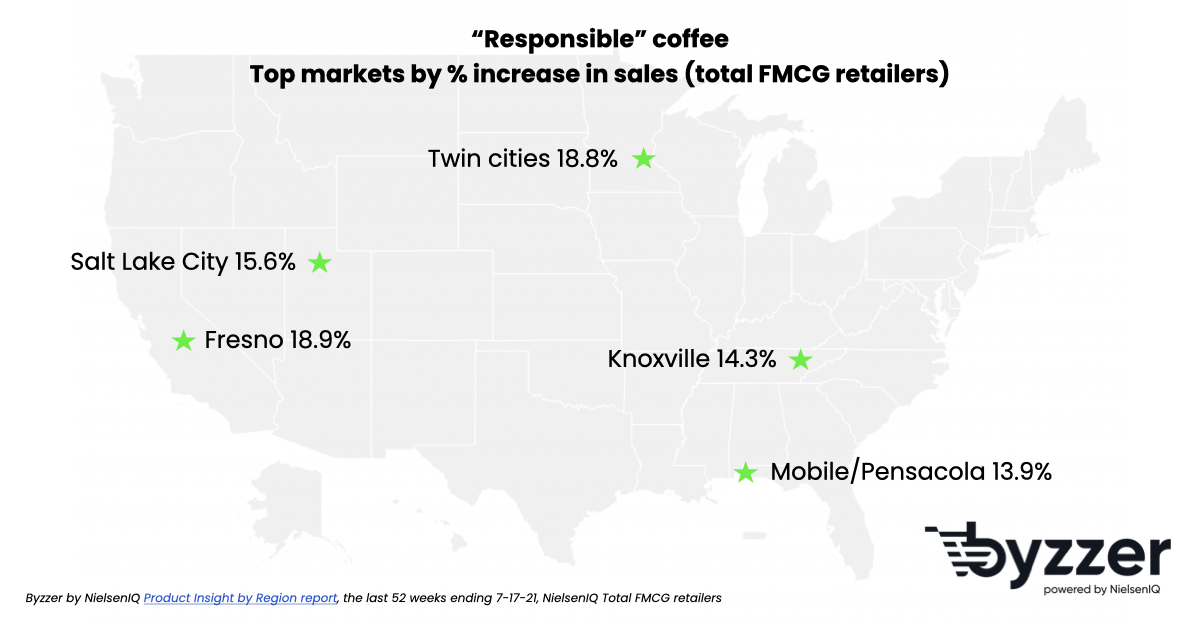 In which cities are fair trade coffee sales increasing fastest