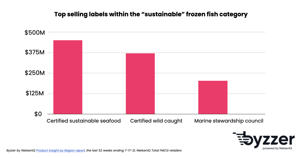 Top selling sustainable frozen fish labels