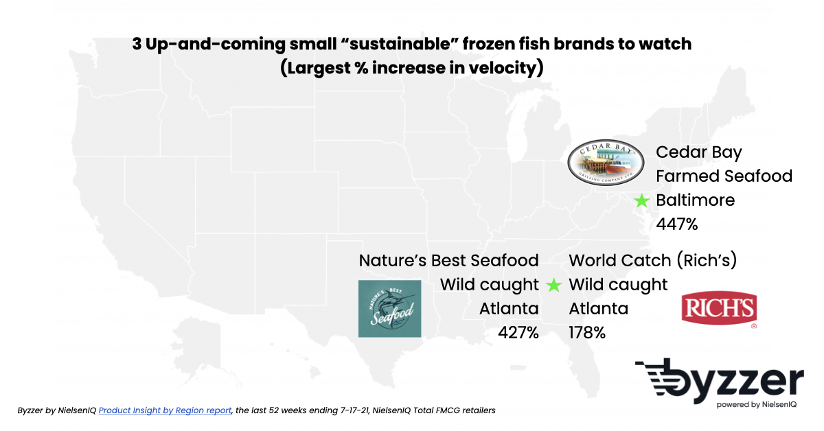 Fastest growing sustainable frozen fish brands by US market